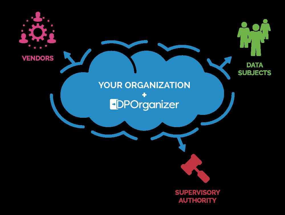 DPOrganizer Eco System